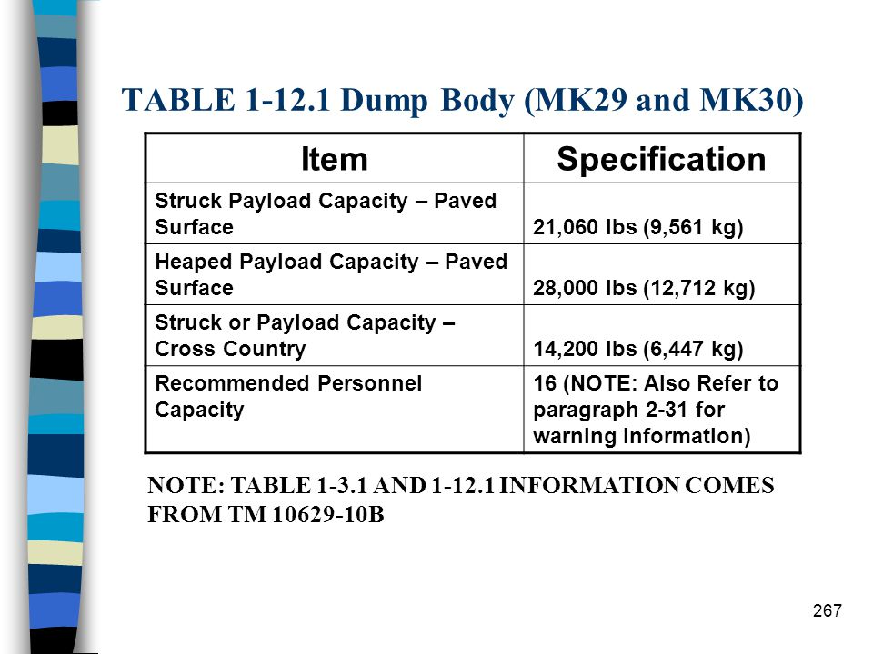 TABLE 1-12.1 Dump Body (MK29 and MK30)