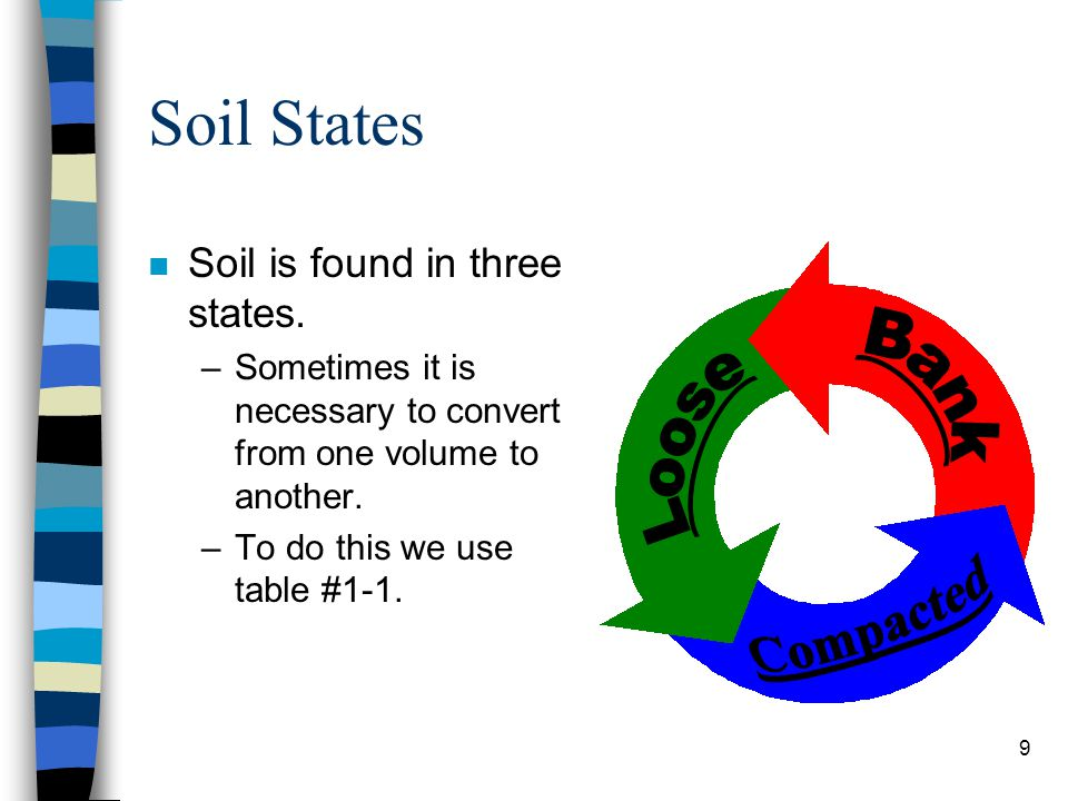 Soil States Bank Loose Compacted Soil is found in three states.