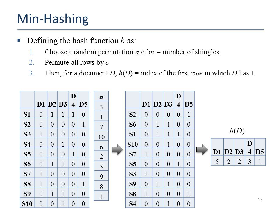 Min-Hashing Defining the hash function h as: h(D)
