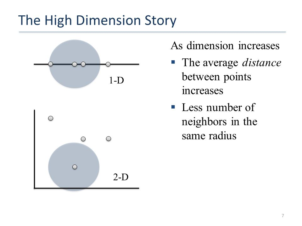 The High Dimension Story