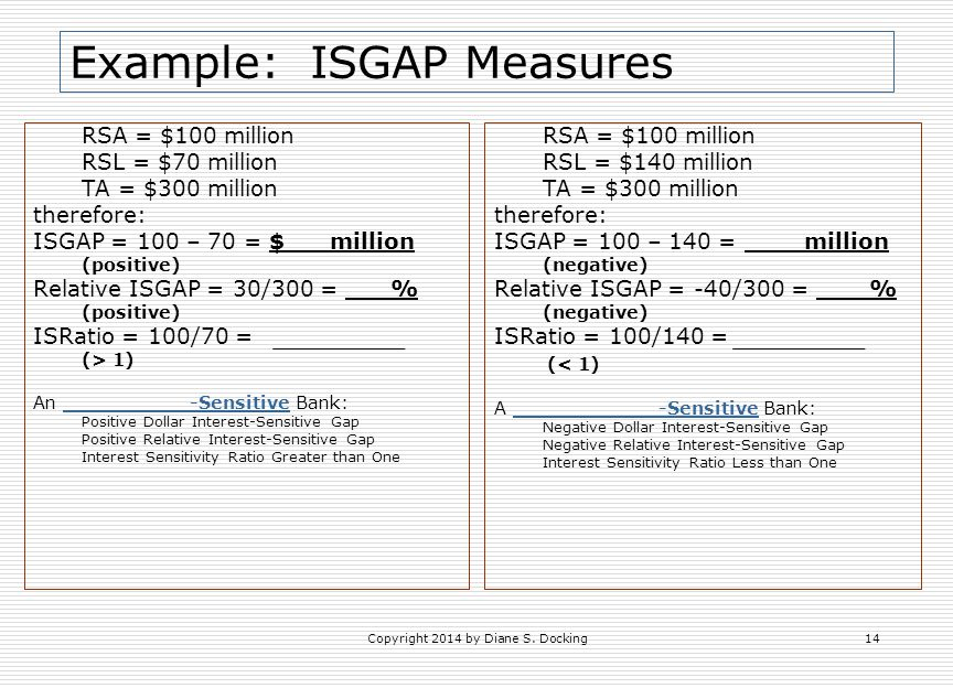 Example: ISGAP Measures