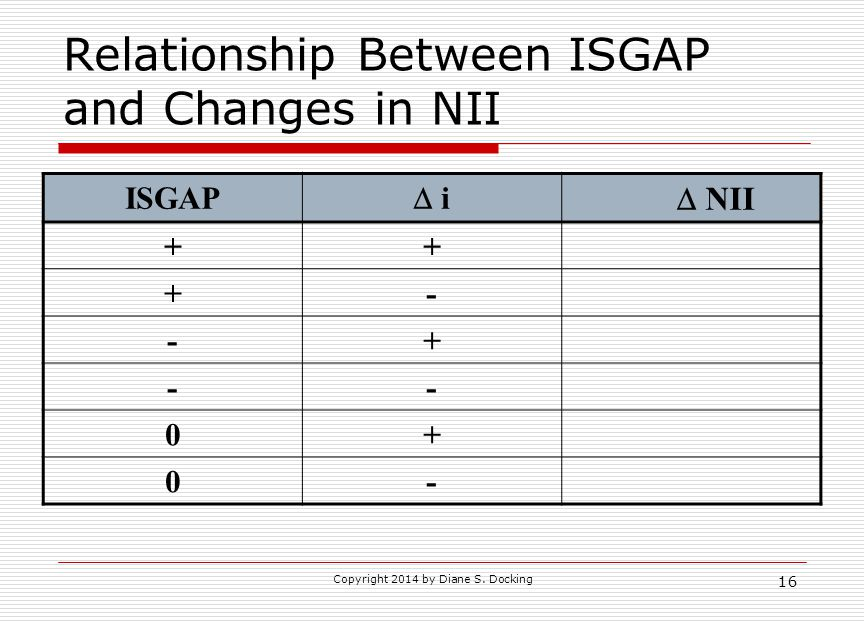 Relationship Between ISGAP and Changes in NII
