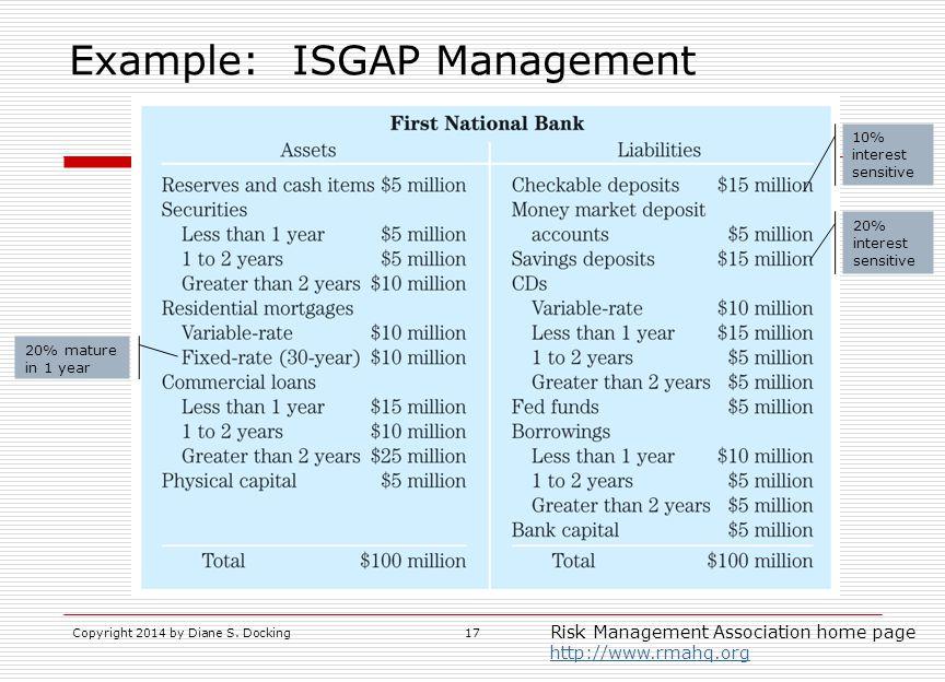 Example: ISGAP Management