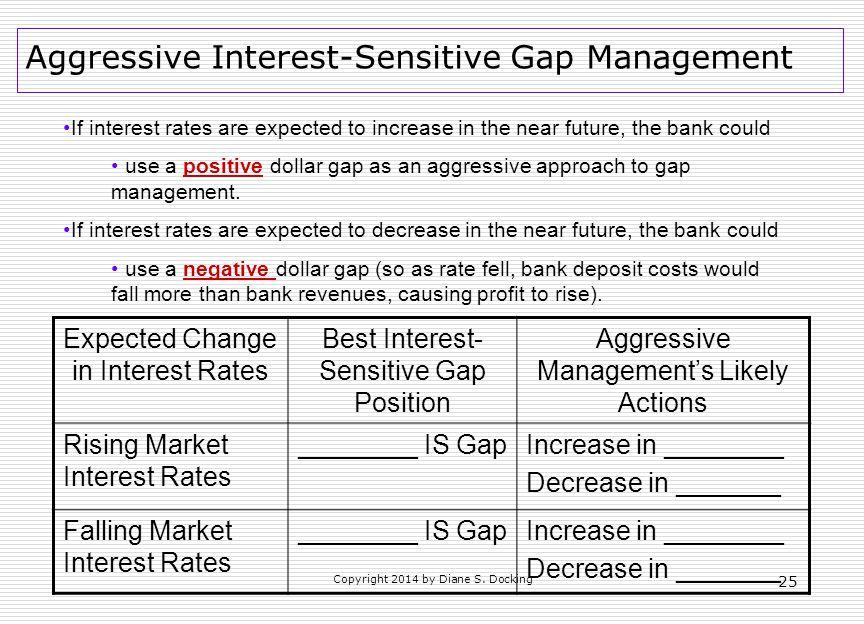 Aggressive Interest-Sensitive Gap Management