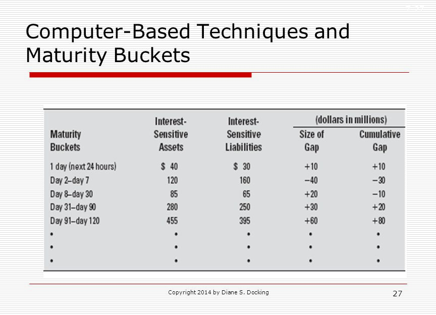 Computer-Based Techniques and Maturity Buckets