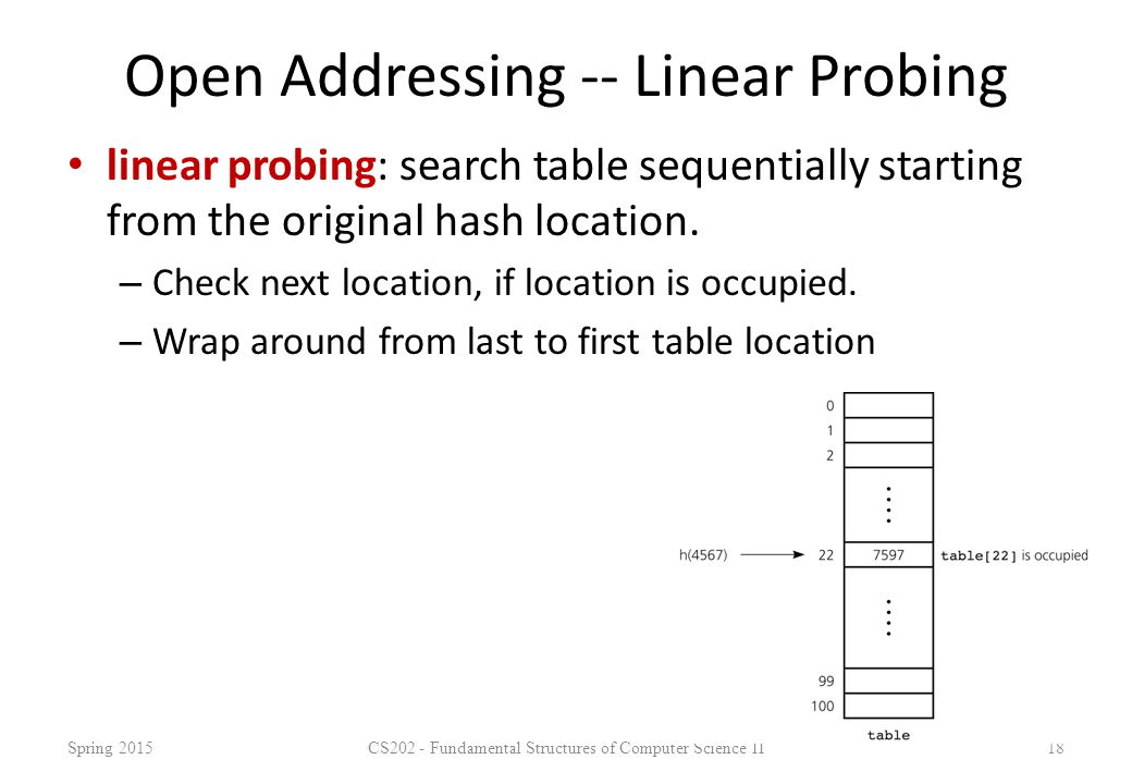 Open Addressing -- Linear Probing