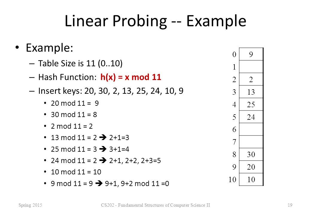 Linear Probing -- Example