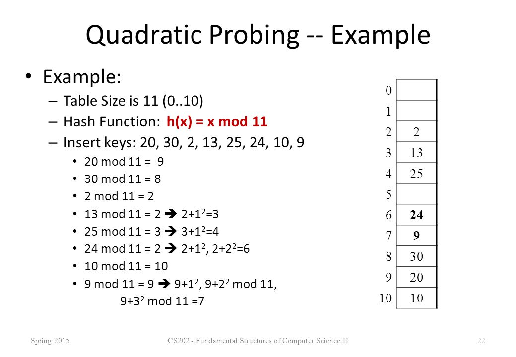 Quadratic Probing -- Example