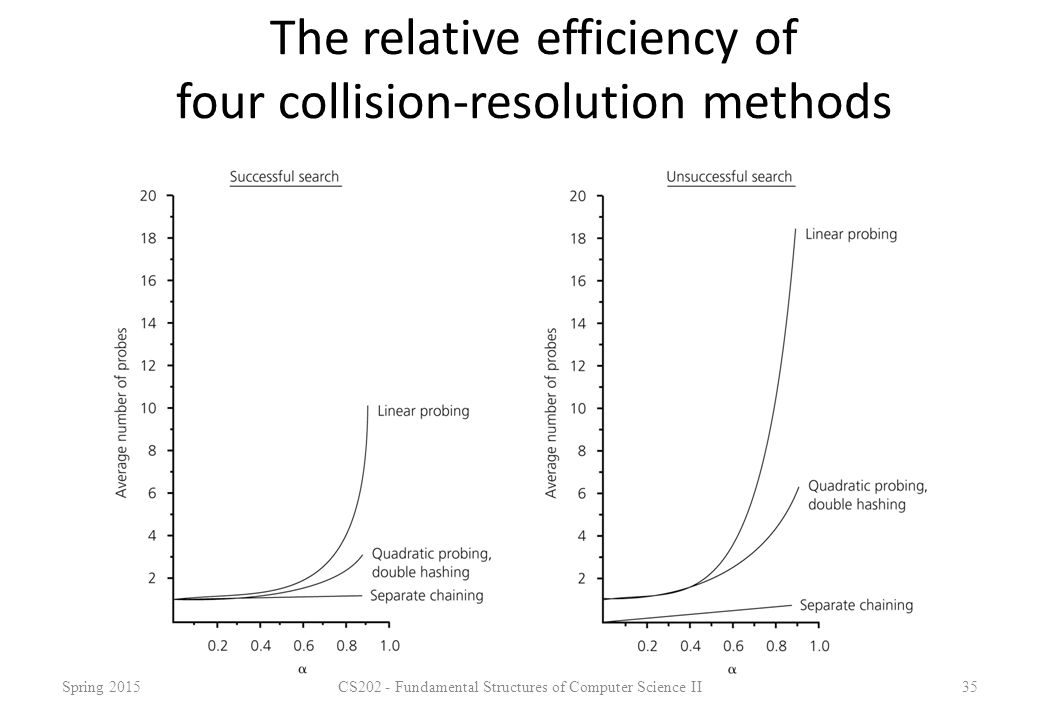 The relative efficiency of four collision-resolution methods