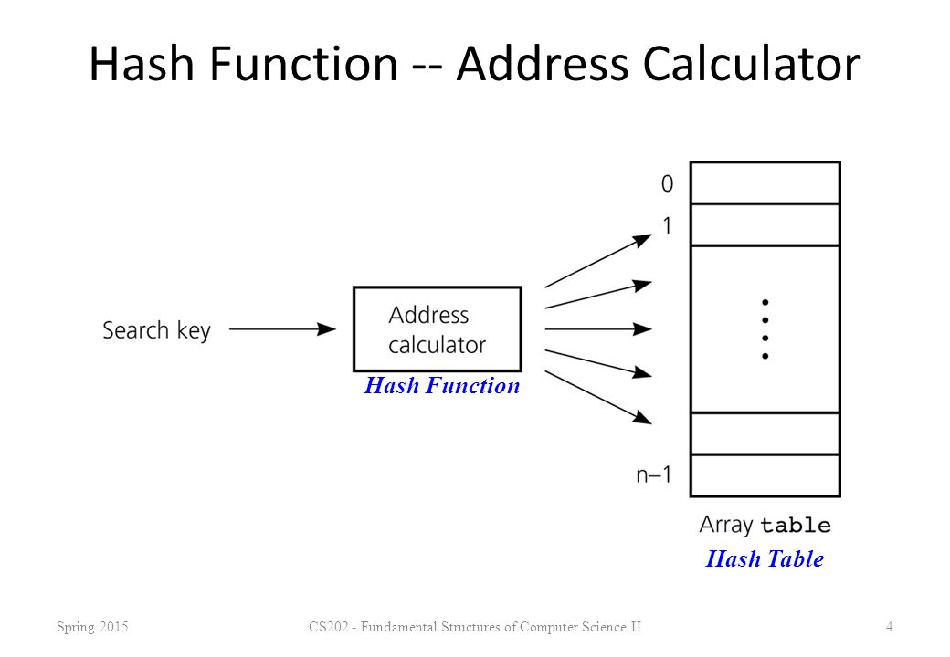 Hash Function -- Address Calculator