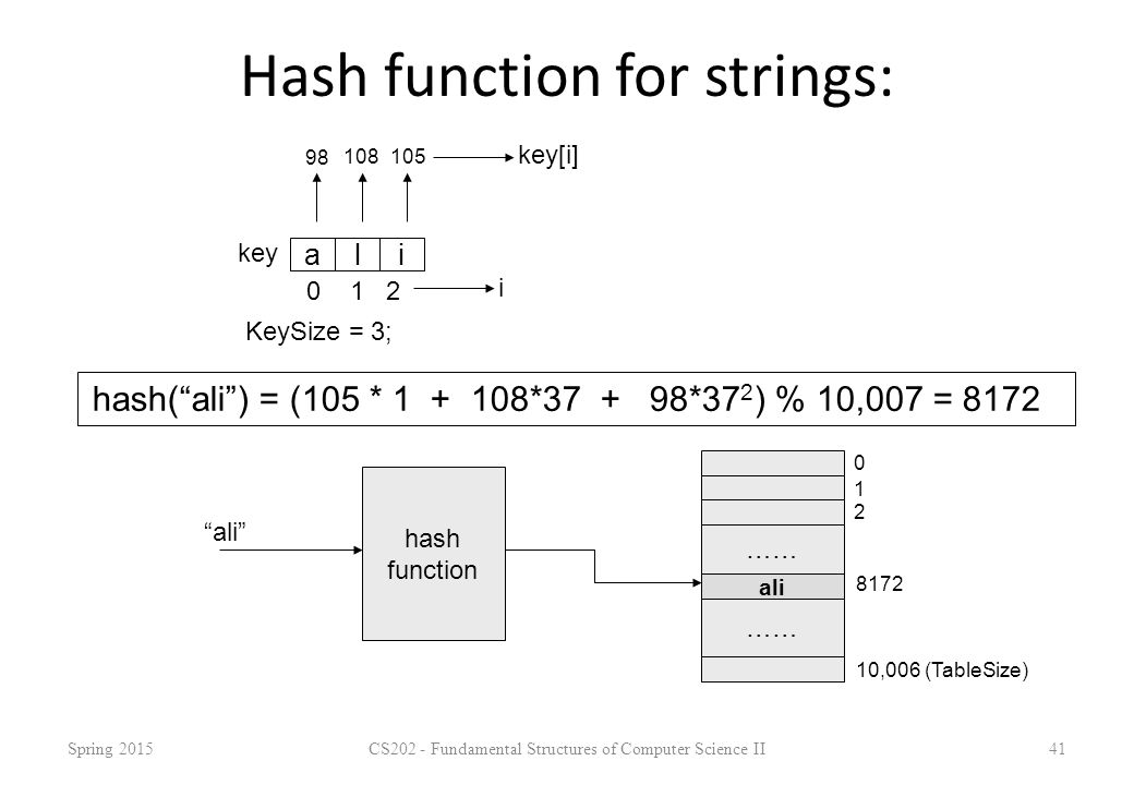 Hash function for strings: