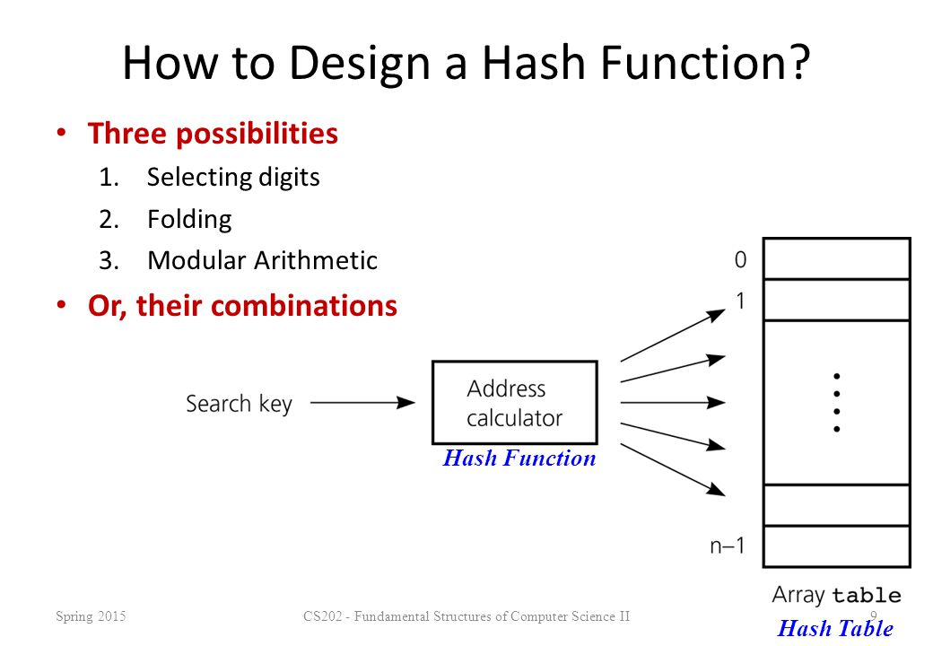 How to Design a Hash Function