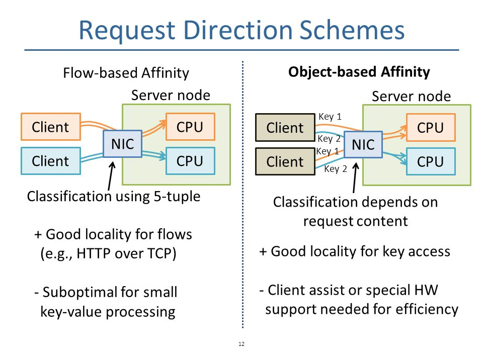 Request Direction Schemes