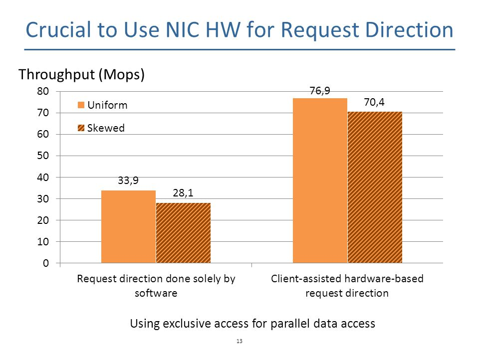 Crucial to Use NIC HW for Request Direction