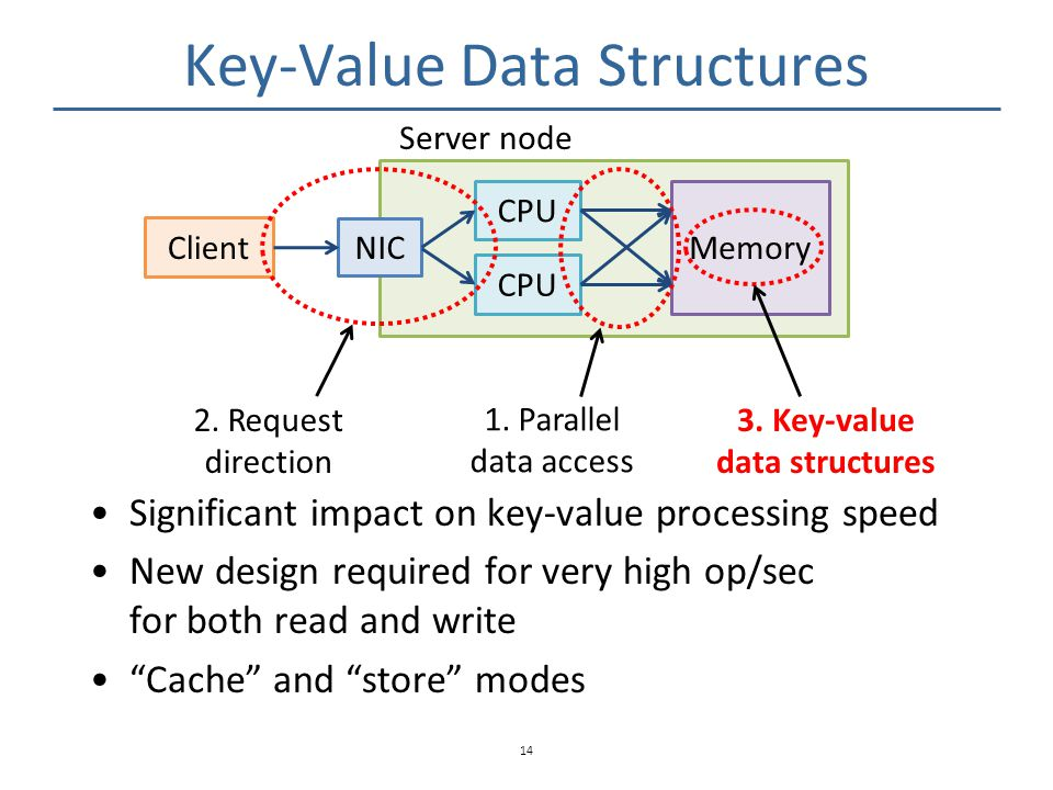 Key-Value Data Structures