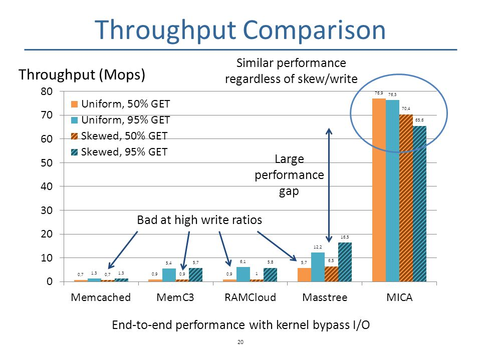 Throughput Comparison
