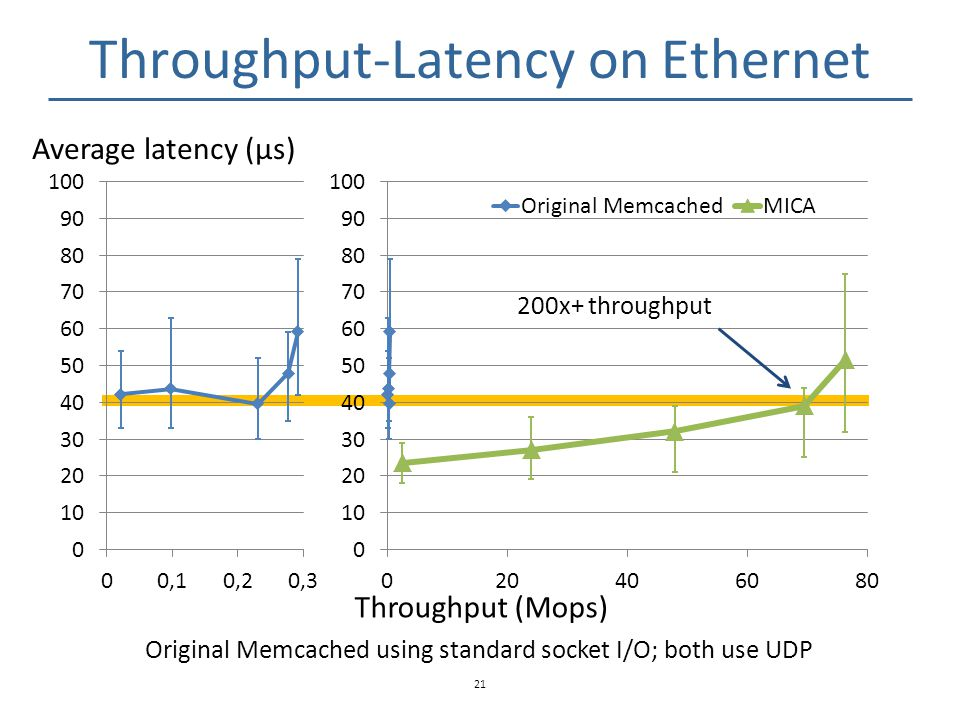 Throughput-Latency on Ethernet
