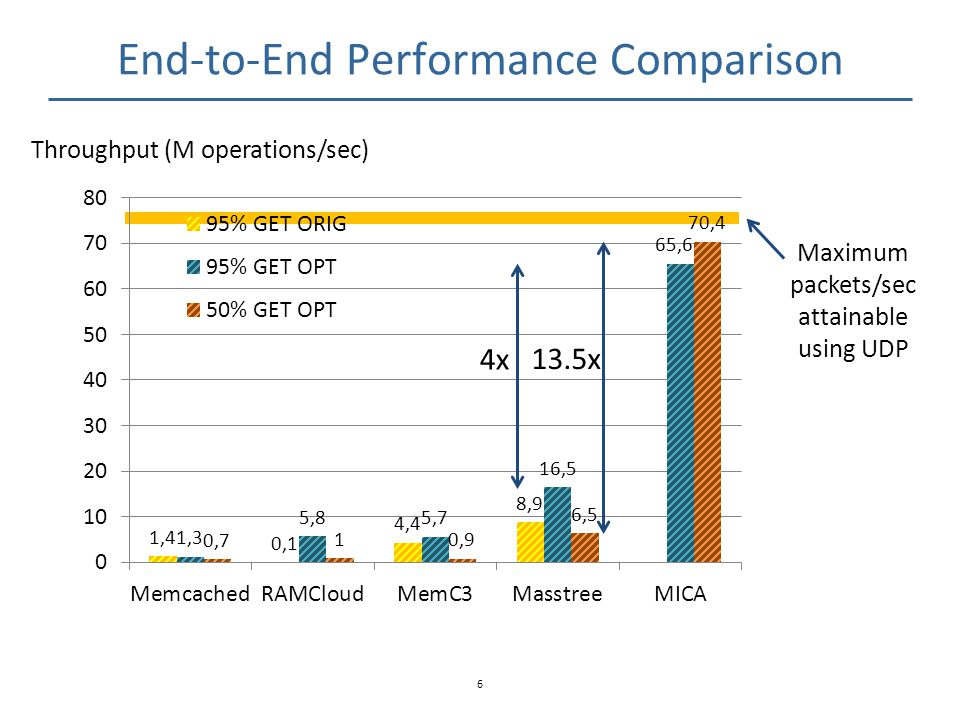 End-to-End Performance Comparison