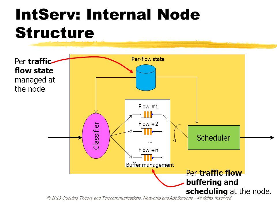 IntServ: Internal Node Structure
