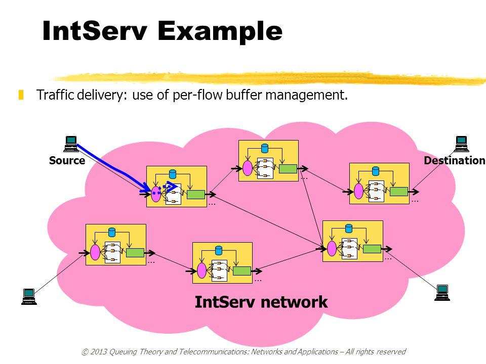 IntServ Example IntServ network