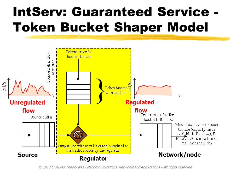 IntServ: Guaranteed Service - Token Bucket Shaper Model