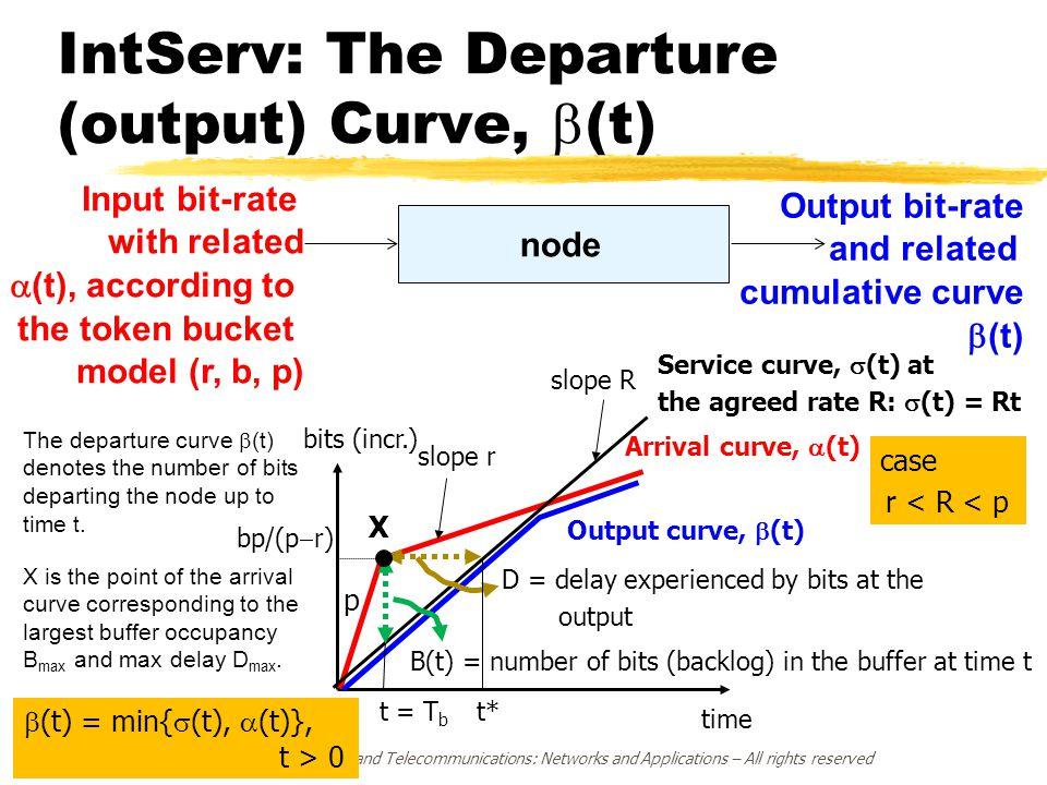 IntServ: The Departure (output) Curve, b(t)
