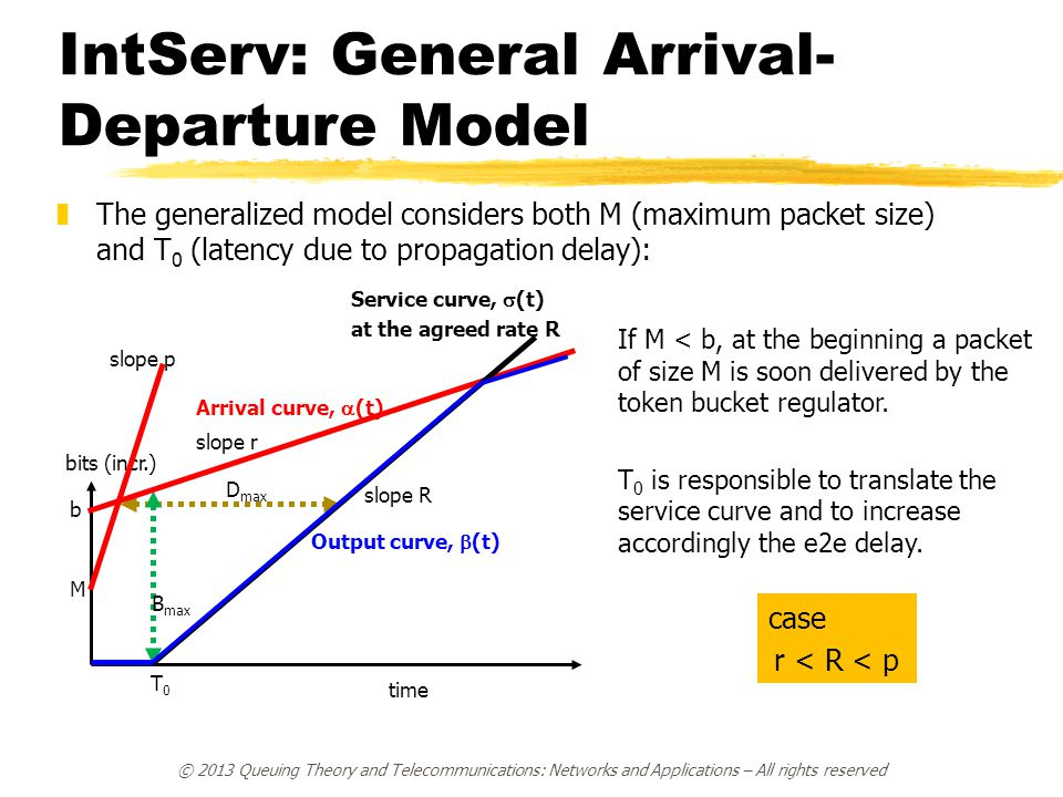 IntServ: General Arrival-Departure Model