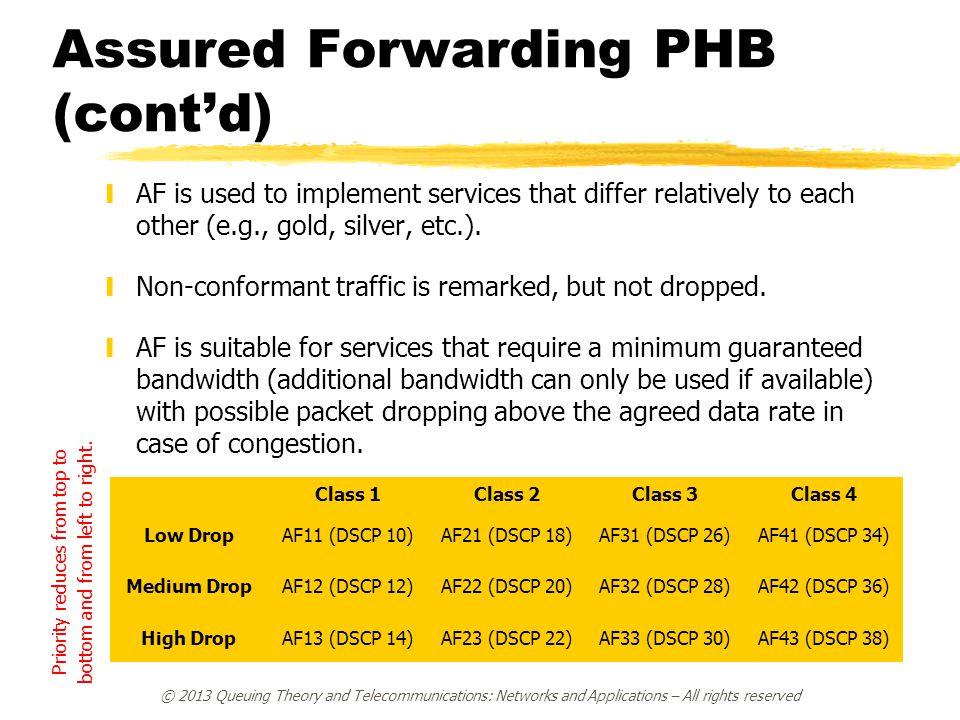 Assured Forwarding PHB (cont'd)
