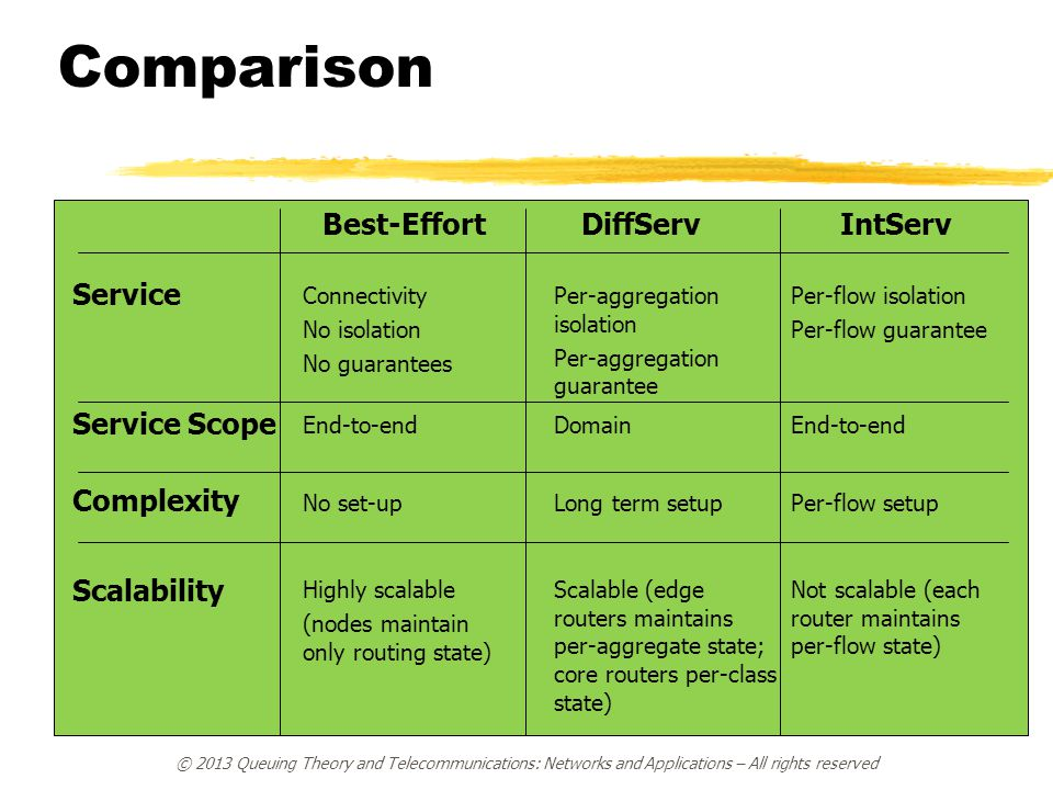 Comparison Service Service Scope Complexity Scalability Best-Effort