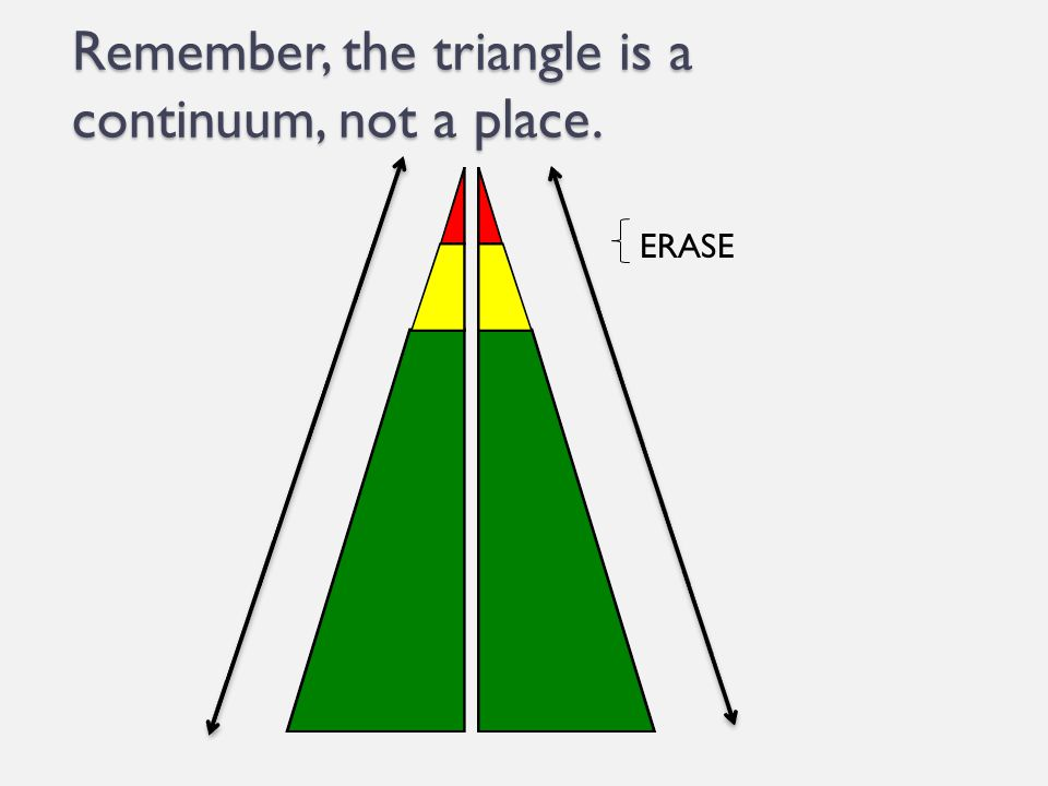 Remember, the triangle is a continuum, not a place.