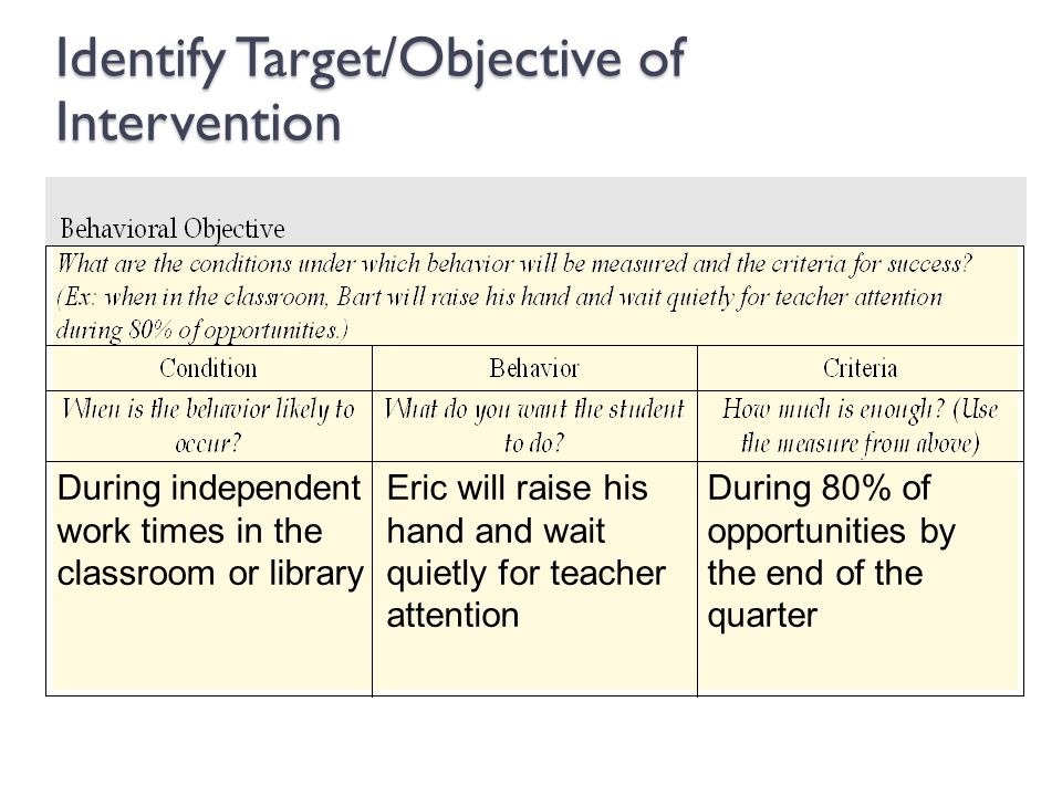 Identify Target/Objective of Intervention
