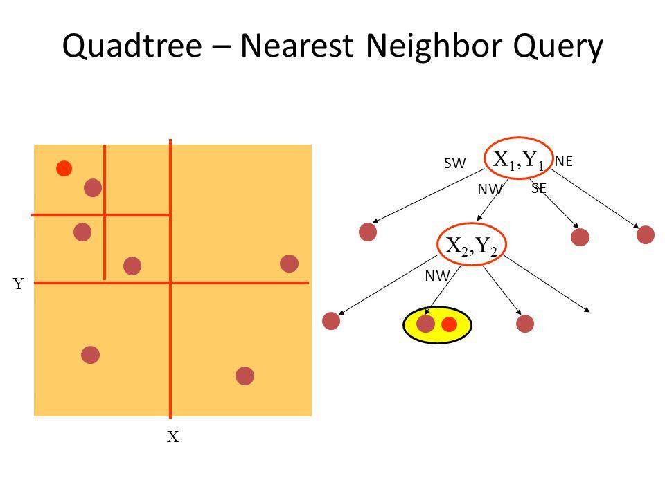 Quadtree – Nearest Neighbor Query