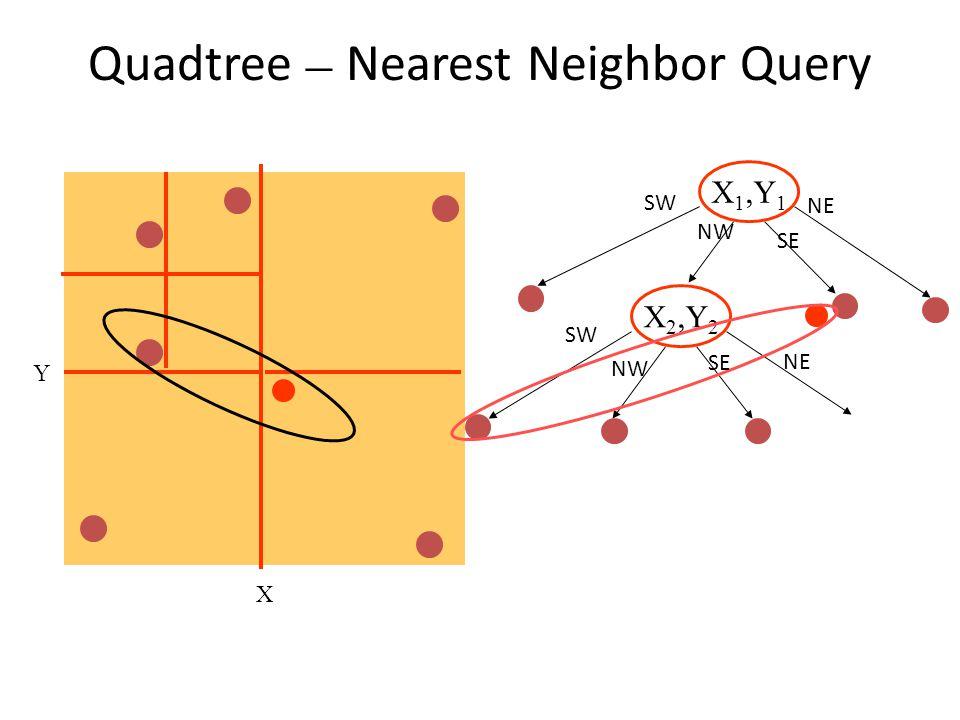 Quadtree– Nearest Neighbor Query