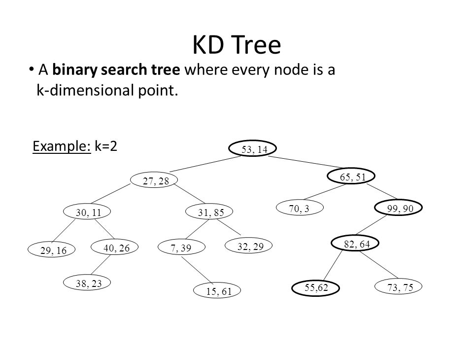 KD Tree A binary search tree where every node is a