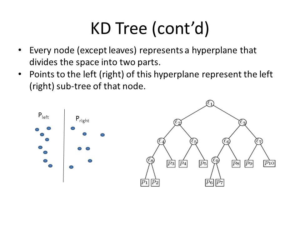KD Tree (cont'd) Every node (except leaves) represents a hyperplane that divides the space into two parts.