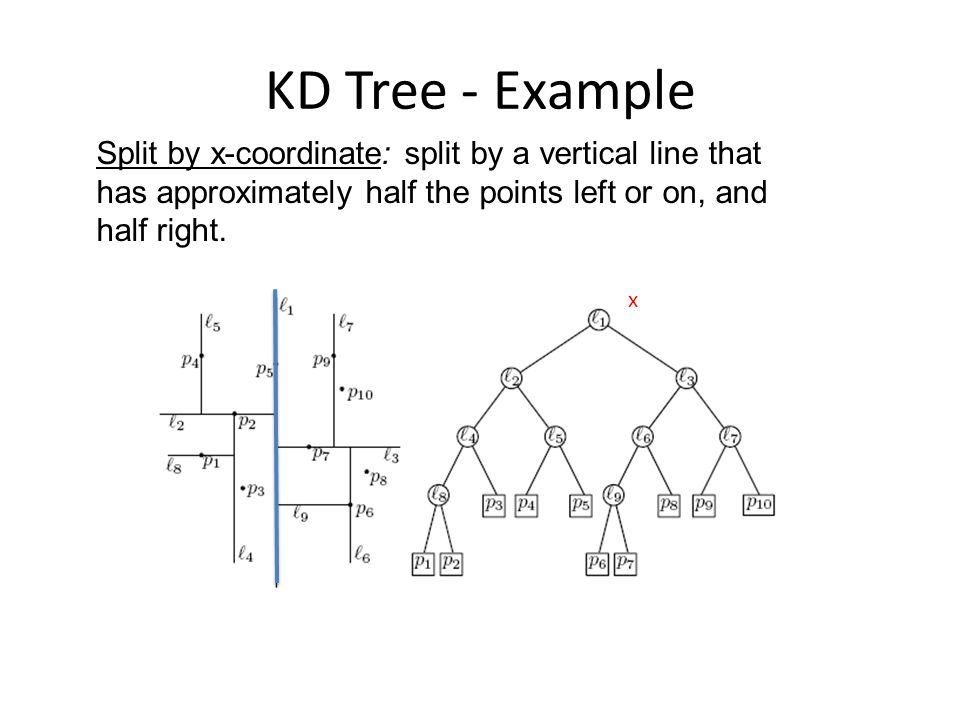 KD Tree - Example Split by x-coordinate: split by a vertical line that has approximately half the points left or on, and half right.