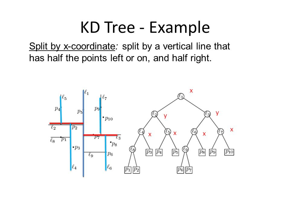 KD Tree - Example Split by x-coordinate: split by a vertical line that has half the points left or on, and half right.