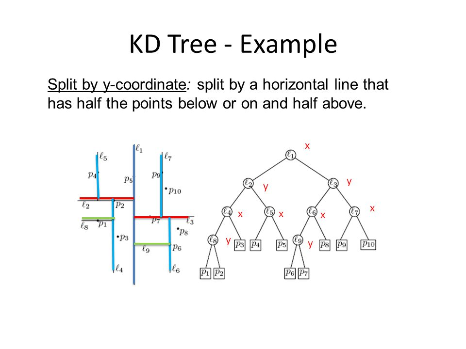 KD Tree - Example Split by y-coordinate: split by a horizontal line that has half the points below or on and half above.