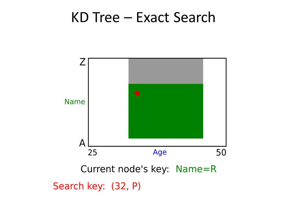 KD Tree – Exact Search