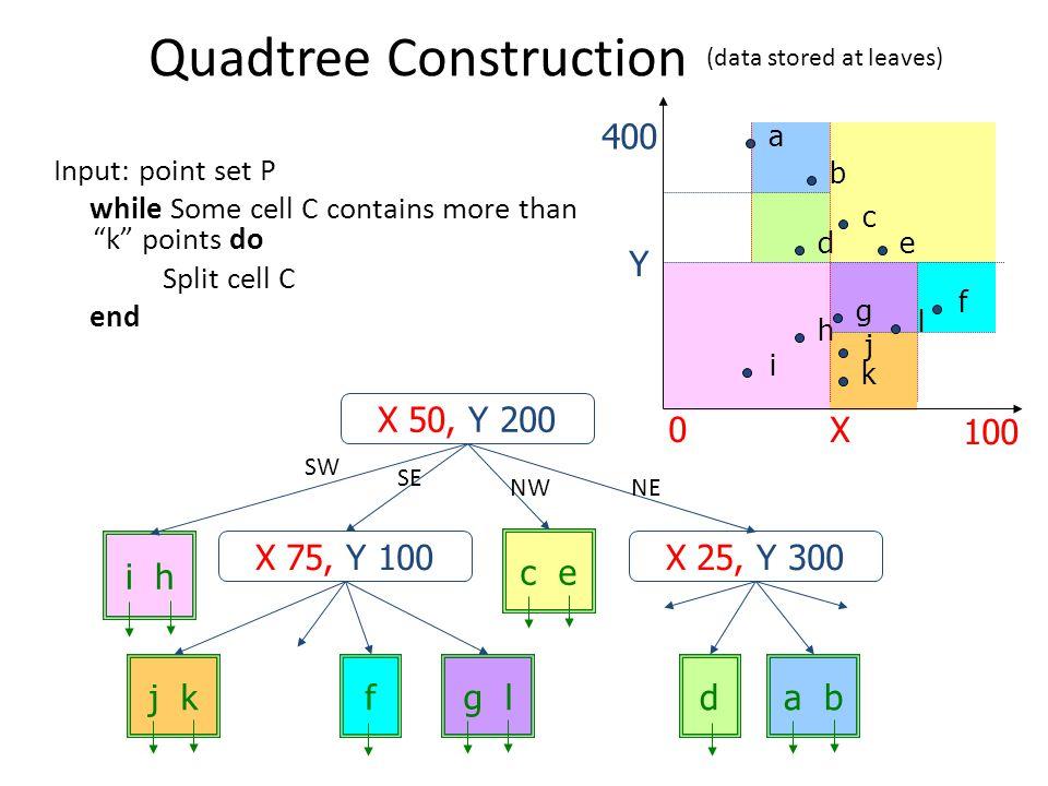 Quadtree Construction