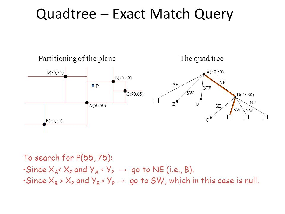Quadtree – Exact Match Query