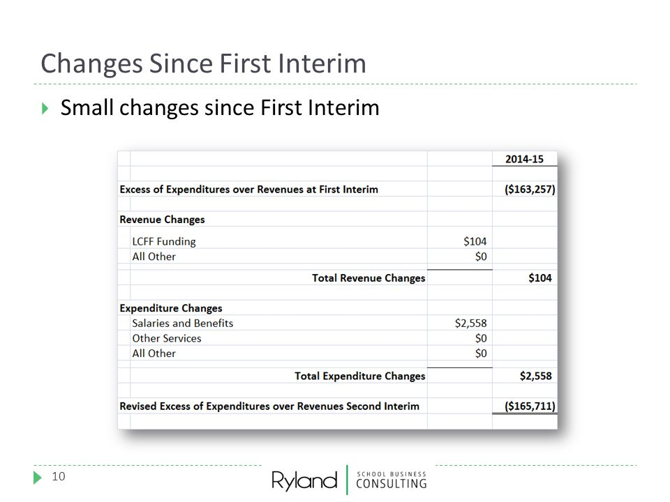 Changes Since First Interim