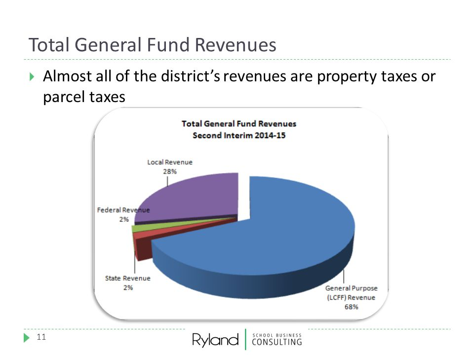 Total General Fund Revenues