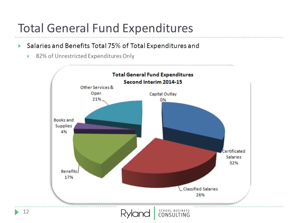 Total General Fund Expenditures