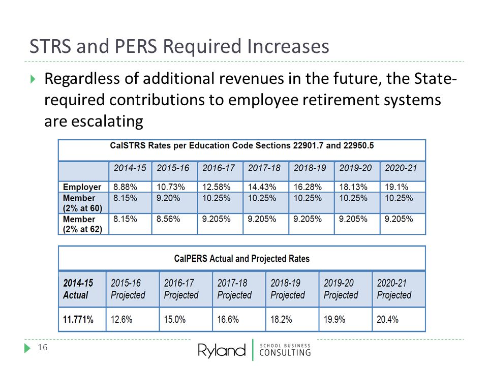 STRS and PERS Required Increases