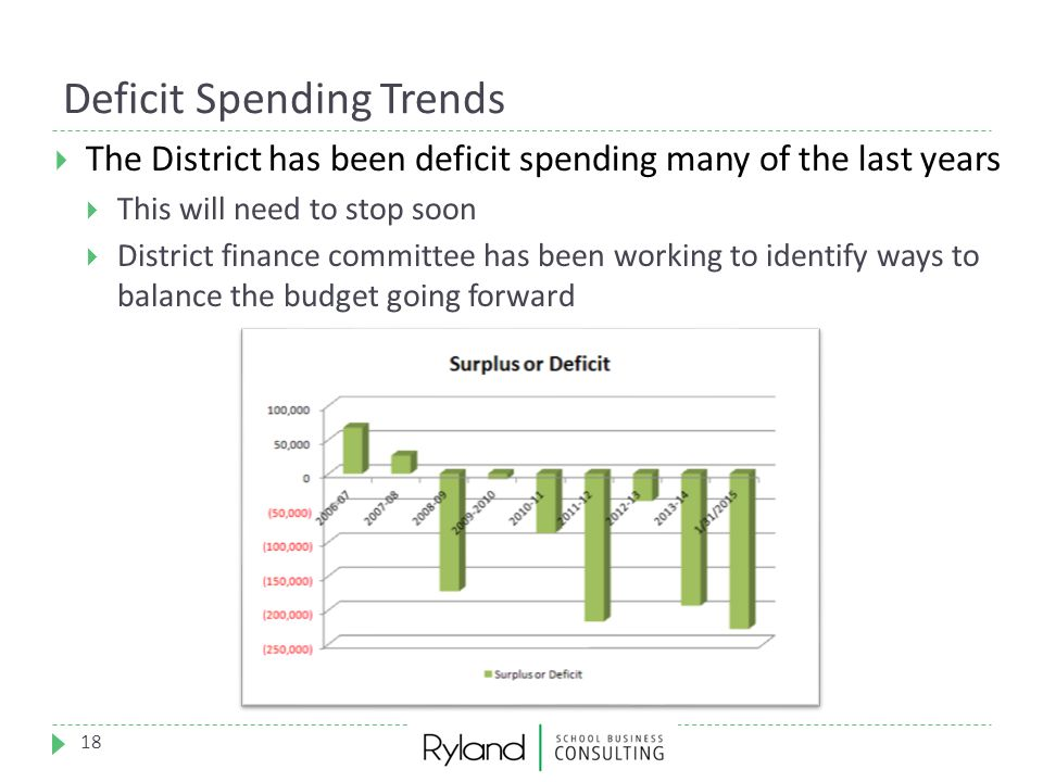 Deficit Spending Trends