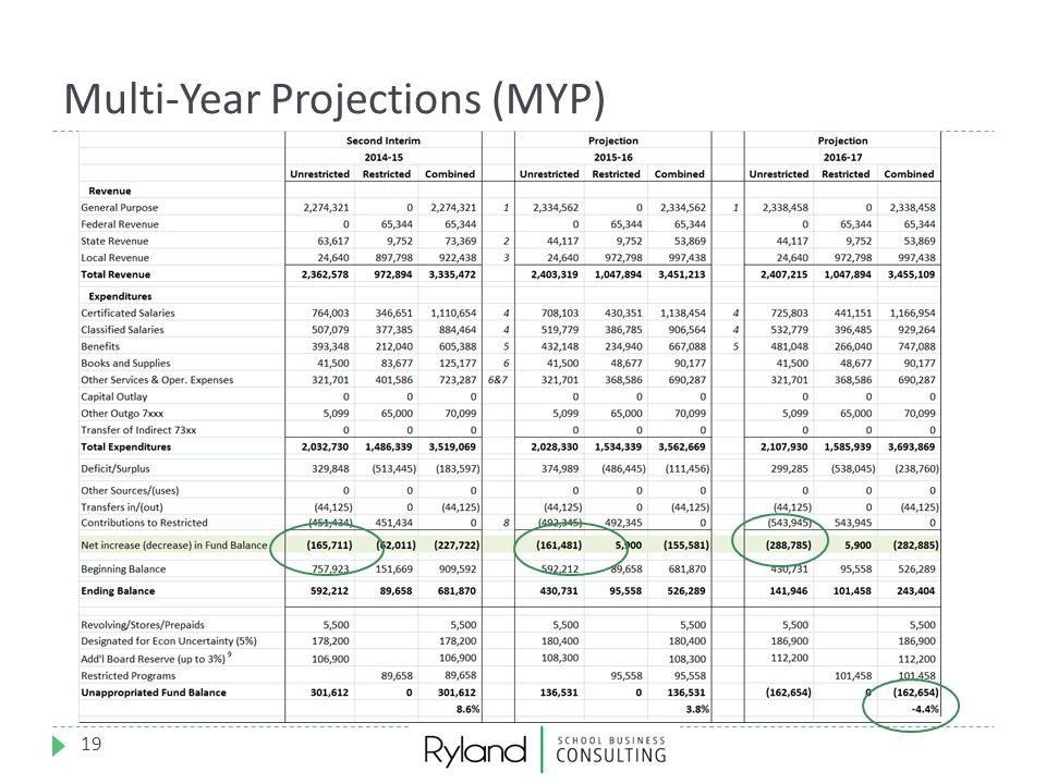 Multi-Year Projections (MYP)