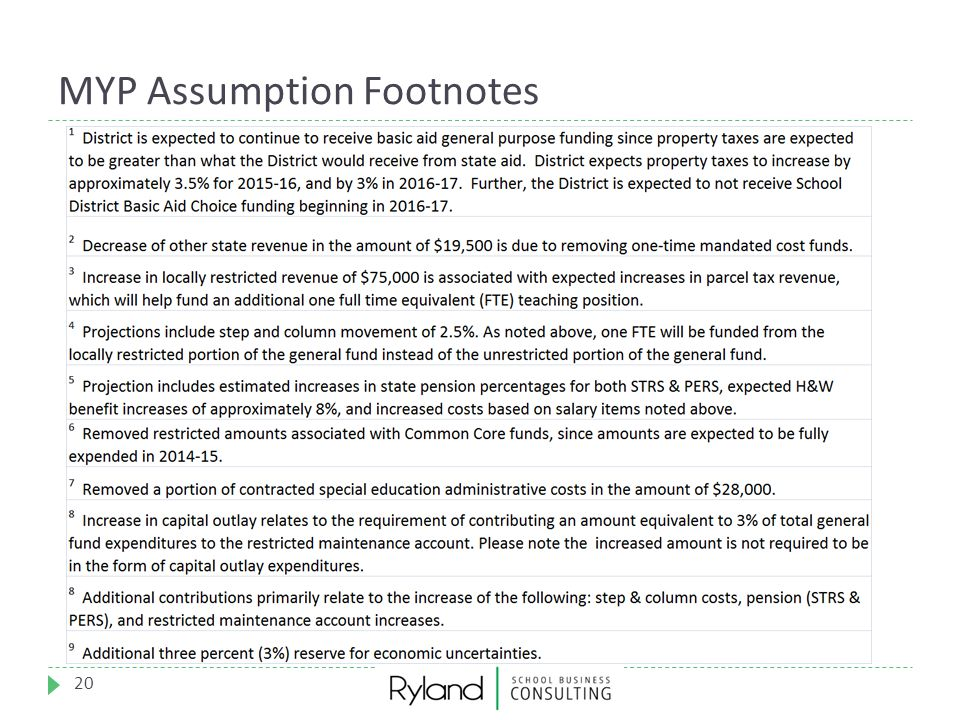 MYP Assumption Footnotes