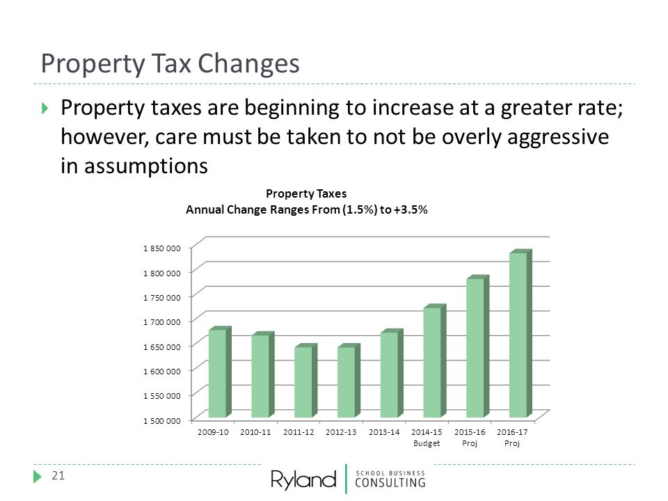 Property Tax Changes