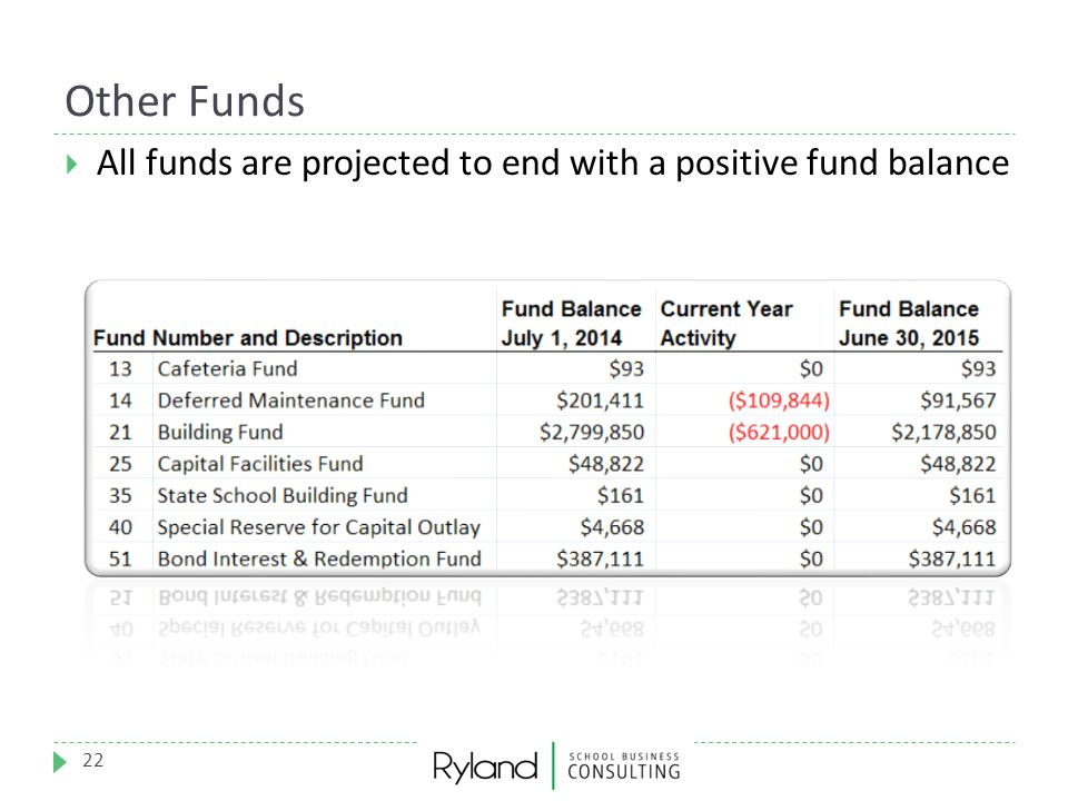 Other Funds All funds are projected to end with a positive fund balance